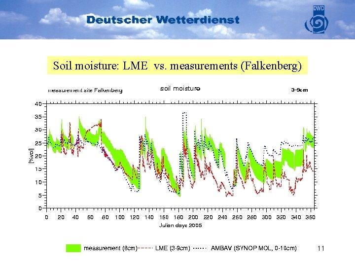 Soil moisture: LME vs. measurements (Falkenberg) 11