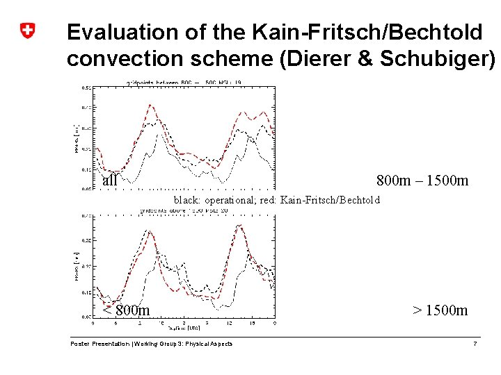 Evaluation of the Kain-Fritsch/Bechtold convection scheme (Dierer & Schubiger) all 800 m – 1500