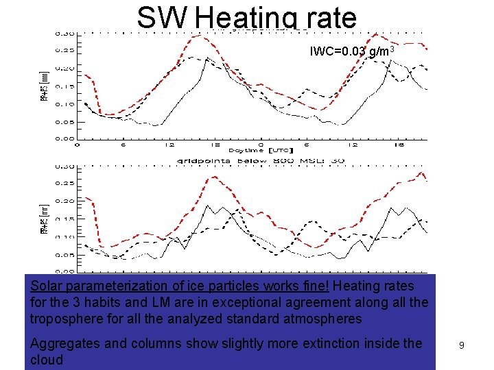 SW Heating rate IWC=0. 03 g/m 3 Solar parameterization of ice particles works fine!
