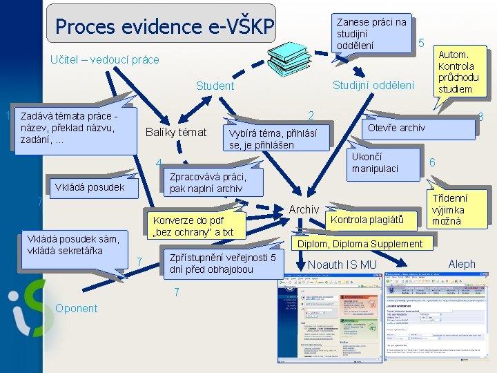 Proces evidence e-VŠKP Zanese práci na studijní oddělení 5 Autom. Kontrola průchodu studiem Učitel