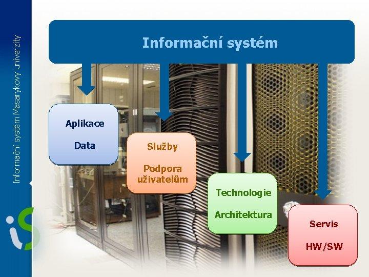 Informační systém Masarykovy univerzity Informační systém Aplikace Data Služby Podpora uživatelům Technologie Architektura Servis