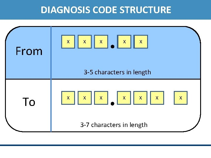 DIAGNOSIS CODE STRUCTURE From X X X 3 -5 characters in length To X