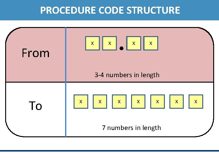 PROCEDURE CODE STRUCTURE X From X X X 3 -4 numbers in length To