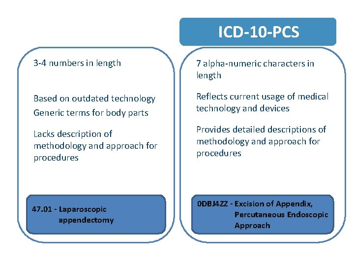 ICD-9 -CM VOL 3 ICD-10 -PCS 3 -4 numbers in length 7 alpha-numeric characters