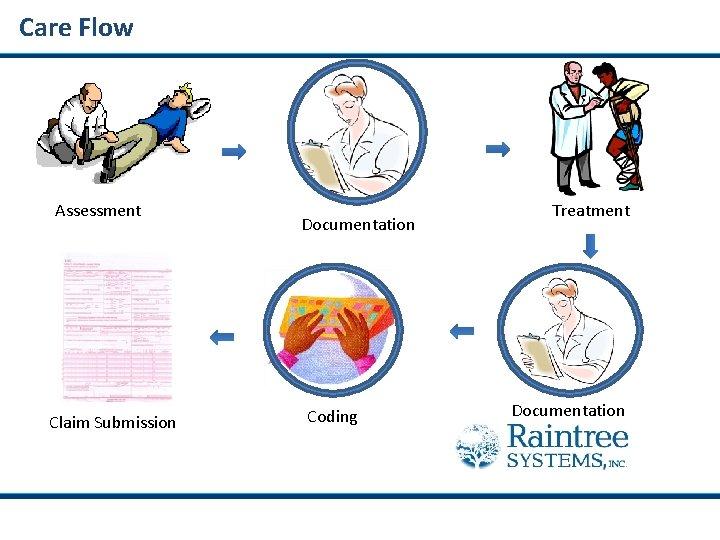 Care Flow Assessment Claim Submission Documentation Coding Treatment Documentation