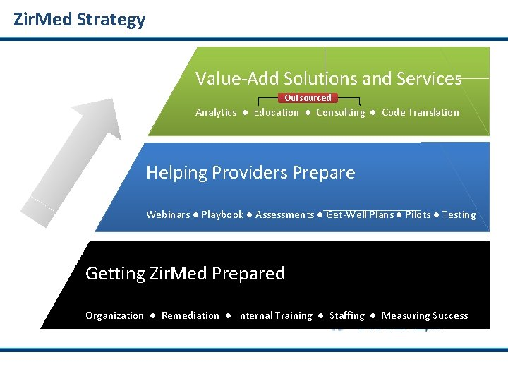 Zir. Med Strategy Value-Add Solutions and Services Outsourced Analytics ● Education ● Consulting ●