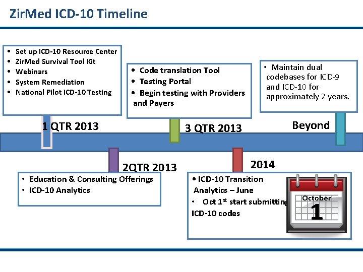Zir. Med ICD-10 Timeline • • • Set up ICD-10 Resource Center Zir. Med