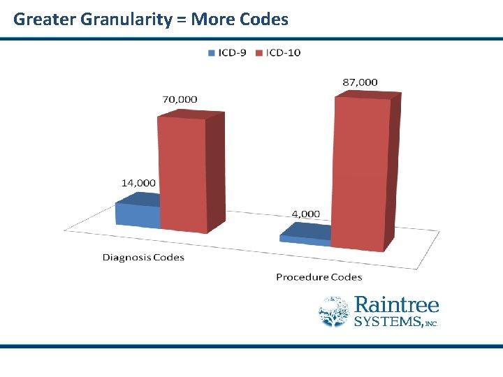 Greater Granularity = More Codes