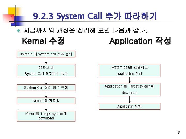 9. 2. 3 System Call 추가 따라하기 ± 지금까지의 과정을 정리해 보면 다음과 같다.