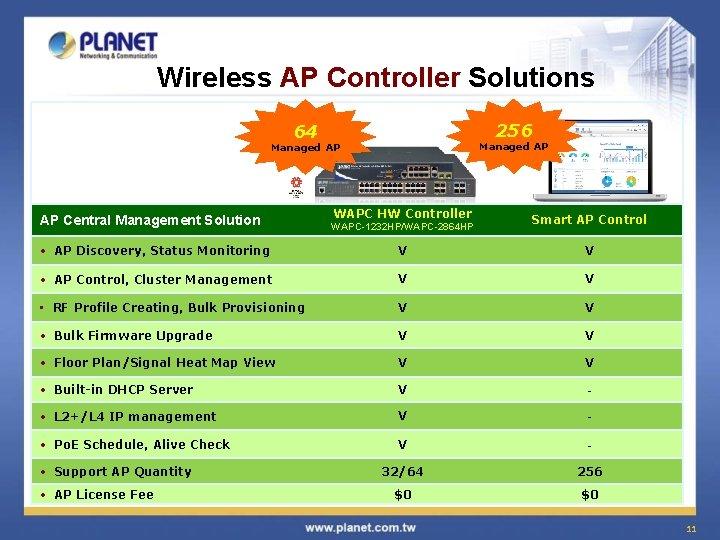 Wireless AP Controller Solutions 256 64 Managed AP AP Central Management Solution WAPC HW