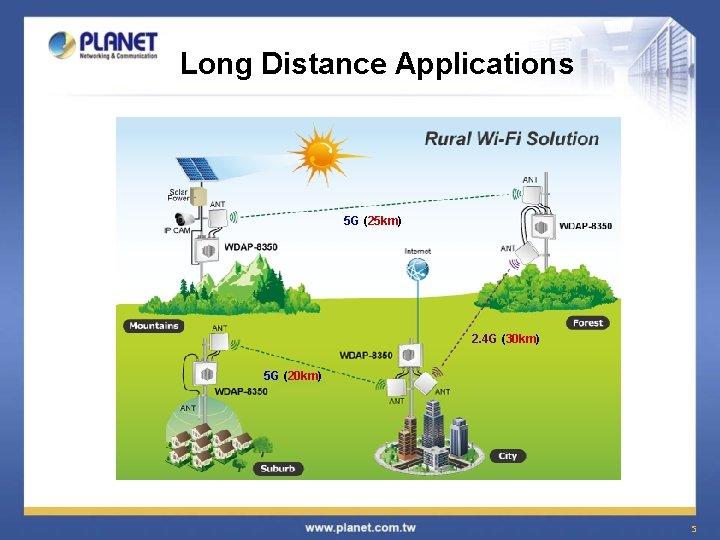 Long Distance Applications 5 G (25 km) 2. 4 G (30 km) 5 G