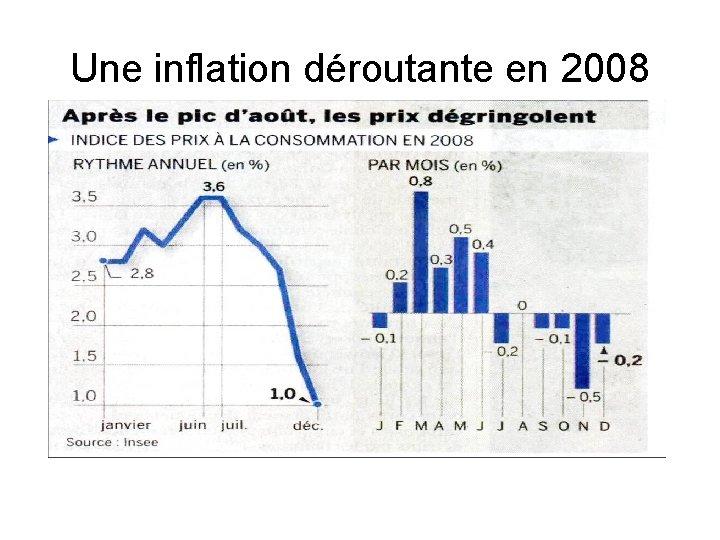 Une inflation déroutante en 2008