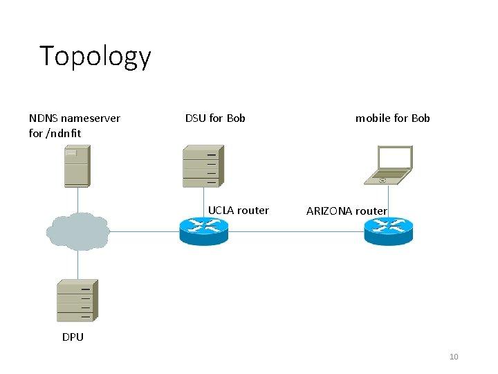 Topology NDNS nameserver for /ndnfit DSU for Bob UCLA router mobile for Bob ARIZONA