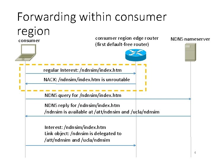 Forwarding within consumer region edge router NDNS nameserver consumer (first default-free router) regular Interest: