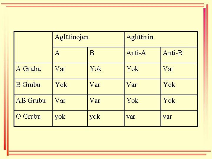 Aglütinojen Aglütinin A B Anti-A Anti-B A Grubu Var Yok Var B Grubu Yok