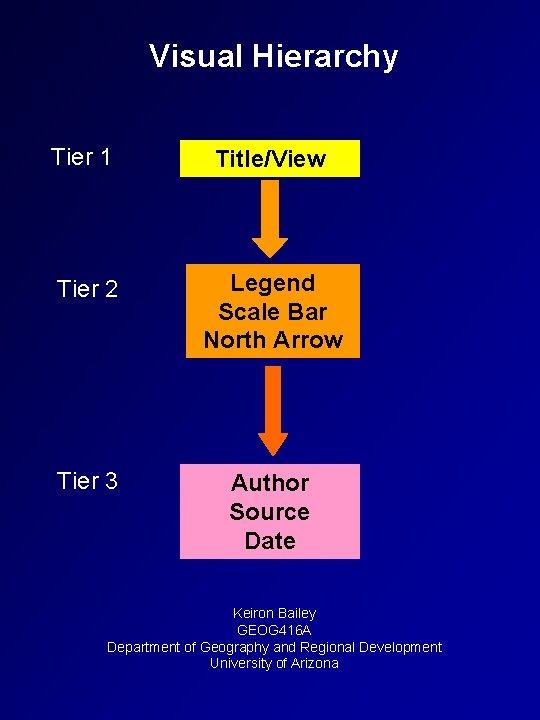 Visual Hierarchy Tier 1 Title/View Tier 2 Legend Scale Bar North Arrow Tier 3