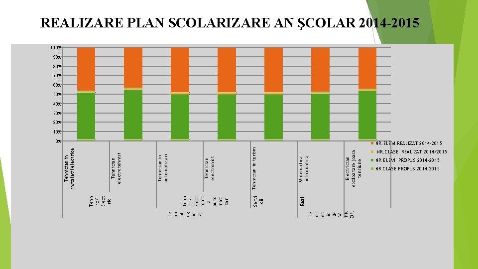 Solarizarea este