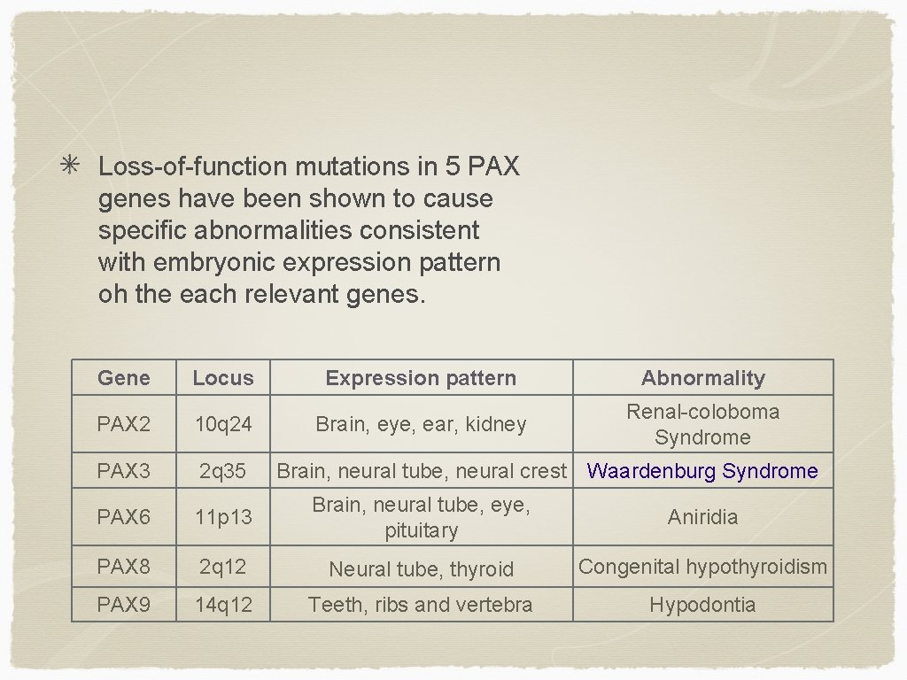 Loss-of-function mutations in 5 PAX genes have been shown to cause specific abnormalities consistent