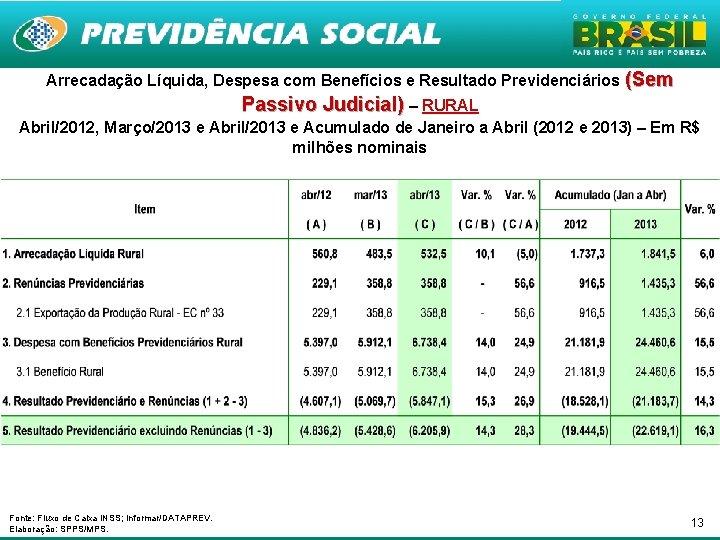 Arrecadação Líquida, Despesa com Benefícios e Resultado Previdenciários (Sem Passivo Judicial) – RURAL Abril/2012,