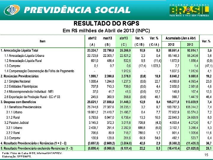 RESULTADO DO RGPS Em R$ milhões de Abril de 2013 (INPC) Fonte: Fluxo de