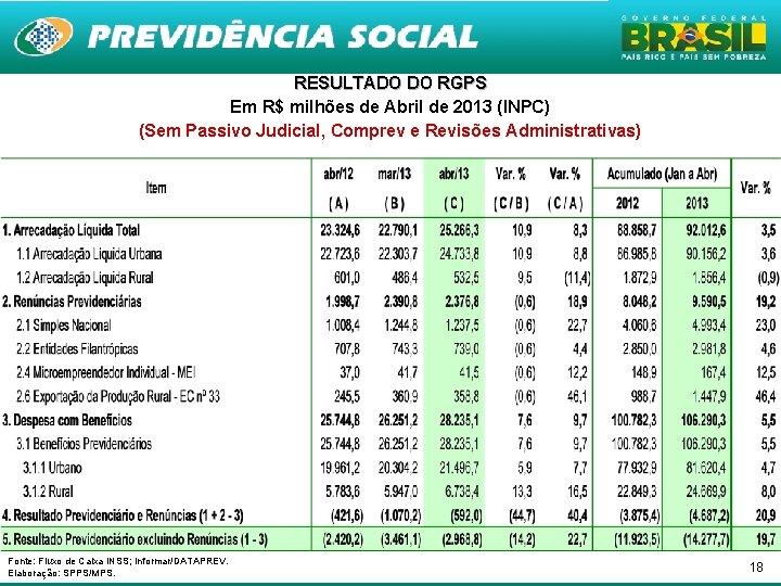 RESULTADO DO RGPS Em R$ milhões de Abril de 2013 (INPC) (Sem Passivo Judicial,
