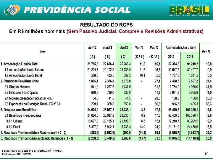 RESULTADO DO RGPS Em R$ milhões nominais (Sem Passivo Judicial, Comprev e Revisões Administrativas)
