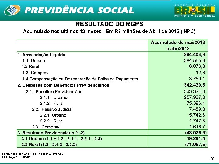 RESULTADO DO RGPS Acumulado nos últimos 12 meses - Em R$ milhões de Abril