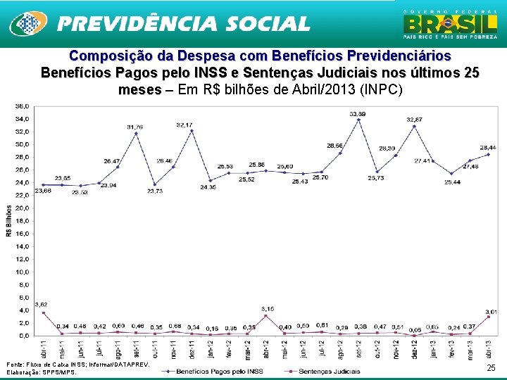 Composição da Despesa com Benefícios Previdenciários Benefícios Pagos pelo INSS e Sentenças Judiciais nos