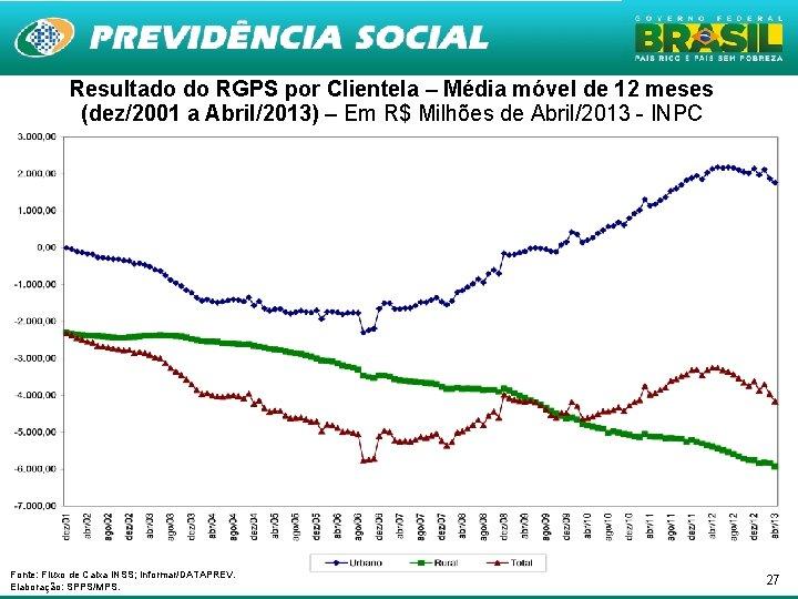 Resultado do RGPS por Clientela – Média móvel de 12 meses (dez/2001 a Abril/2013)