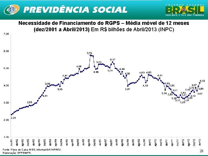 Necessidade de Financiamento do RGPS – Média móvel de 12 meses (dez/2001 a Abril/2013)