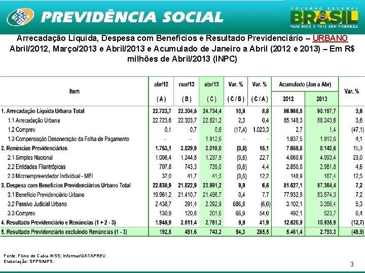 Arrecadação Líquida, Despesa com Benefícios e Resultado Previdenciário – URBANO Abril/2012, Março/2013 e Abril/2013