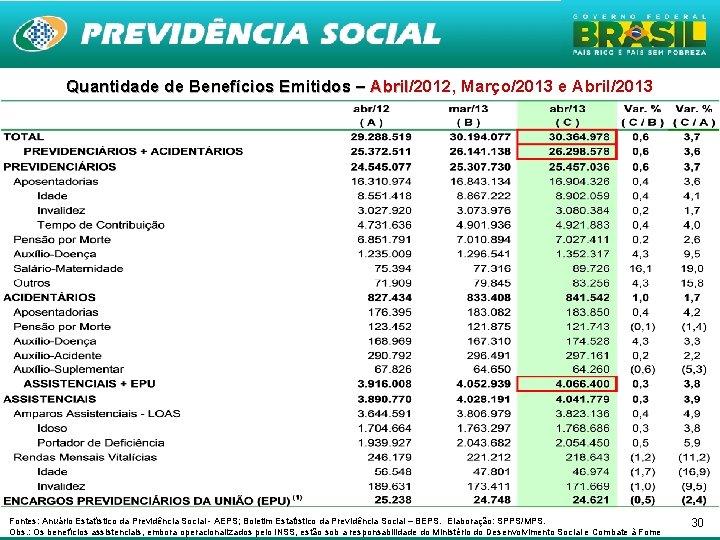 Quantidade de Benefícios Emitidos – Abril/2012, Março/2013 e Abril/2013 Abril Fontes: Anuário Estatístico da
