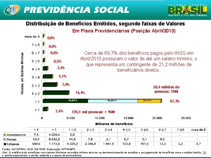 Distribuição de Benefícios Emitidos, segundo faixas de Valores Em Pisos Previdenciários (Posição Abril/2013) 0,