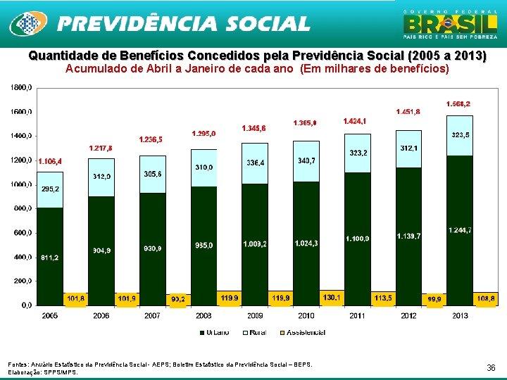 Quantidade de Benefícios Concedidos pela Previdência Social (2005 a 2013) Acumulado de Abril a