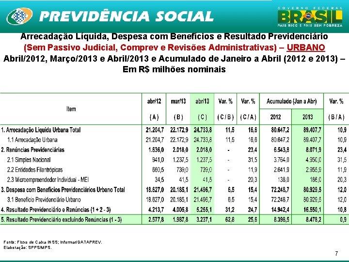 Arrecadação Líquida, Despesa com Benefícios e Resultado Previdenciário (Sem Passivo Judicial, Comprev e Revisões