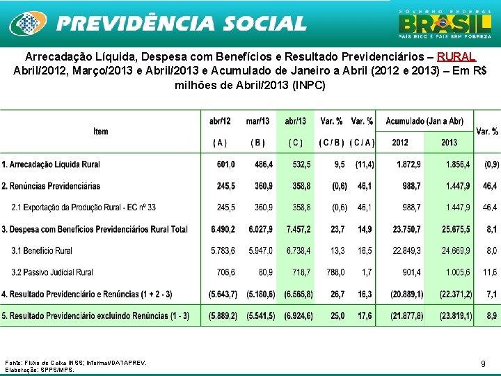 Arrecadação Líquida, Despesa com Benefícios e Resultado Previdenciários – RURAL Abril/2012, Março/2013 e Abril/2013