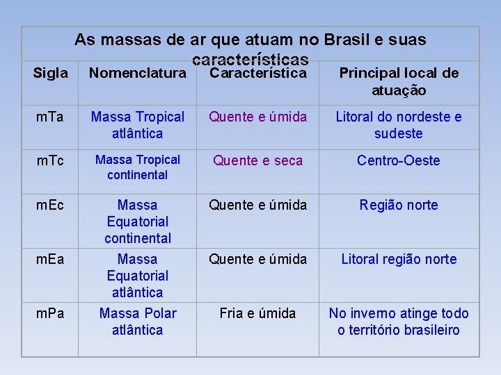 Sigla As massas de ar que atuam no Brasil e suas características Nomenclatura Característica
