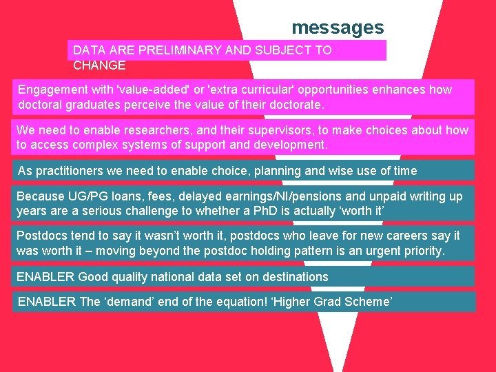 messages DATA ARE PRELIMINARY AND SUBJECT TO CHANGE Engagement with 'value-added' or 'extra curricular'