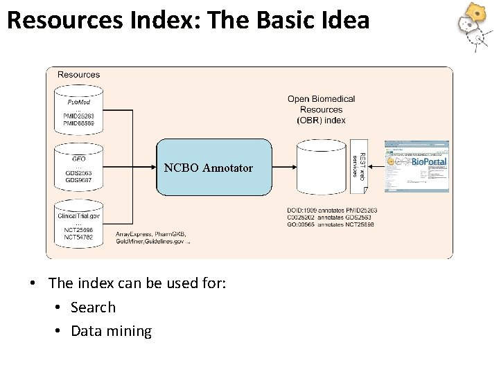 Resources Index: The Basic Idea NCBO Annotator • The index can be used for: