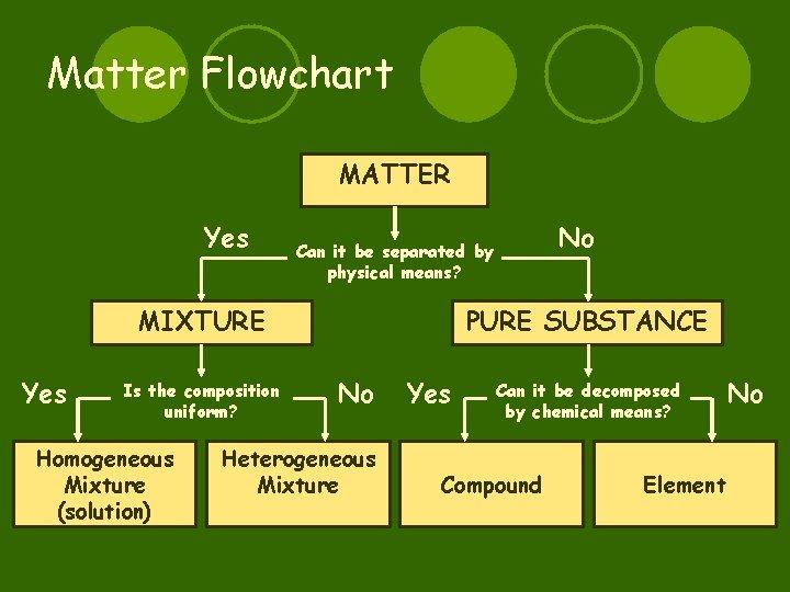 Matter Flowchart MATTER Yes MIXTURE Yes Is the composition uniform? Homogeneous Mixture (solution) No