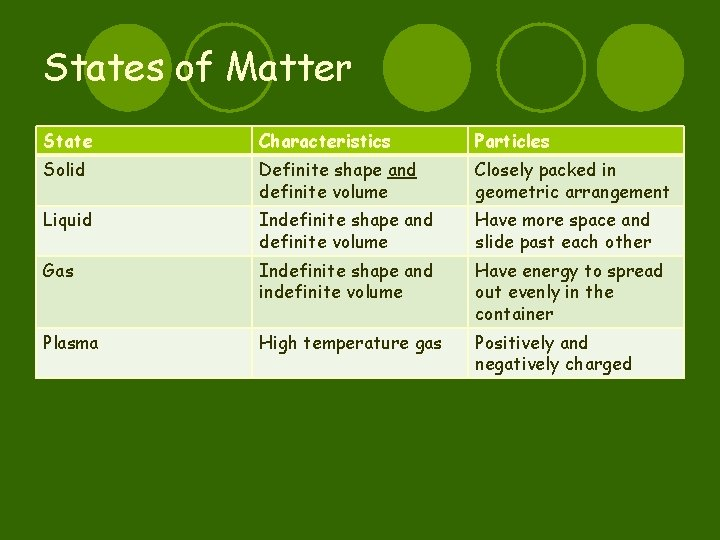 States of Matter State Characteristics Particles Solid Definite shape and definite volume Closely packed