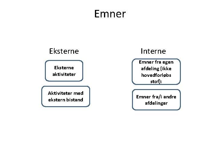 Emner Eksterne aktiviteter Aktiviteter med ekstern bistand Interne Emner fra egen afdeling (ikke hovedforløbs