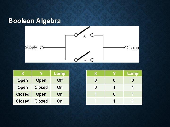 Boolean Algebra X Y Lamp Open Off 0 0 0 Open Closed On 0