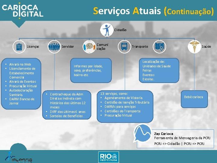 Serviços Atuais (Continuação) Cidadão Licenças • Alvará na Web • Licenciamento de Estabelecimento Comercial