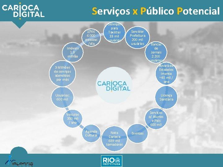 Serviços x Público Potencial 1746 6. 000 pessoas /dia Serviços para Taxistas 33 mil