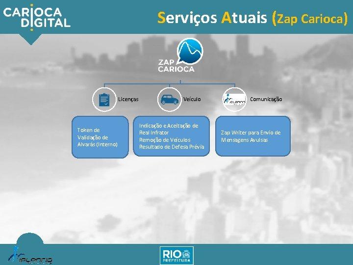 Serviços Atuais (Zap Carioca) Licenças Token de Validação de Alvarás (Interno) Veículo Indicação e