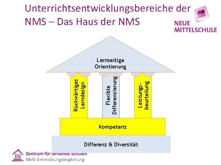 Unterrichtsentwicklungsbereiche der NMS – Das Haus der NMS Leistungsbeurteilung Flexible Differenzierung Rückwärtiges Lerndesign Lernseitige