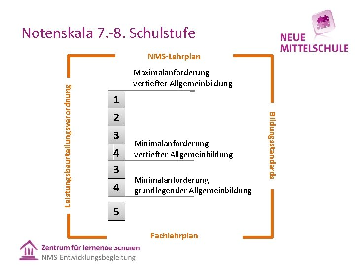 Notenskala 7. 8. Schulstufe Maximalanforderung vertiefter Allgemeinbildung 1 2 3 4 Minimalanforderung vertiefter Allgemeinbildung