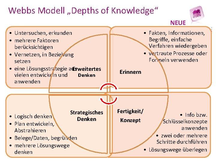 """Webbs Modell """"Depths of Knowledge"""" • Untersuchen, erkunden • mehrere Faktoren berücksichtigen • Vernetzen,"""