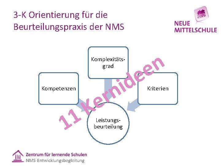 3 K Orientierung für die Beurteilungspraxis der NMS Komplexitäts grad Kompetenzen K 1 1